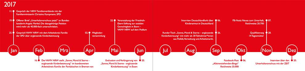 Grafik & Design, Jahresbericht, VAMV NRW, waldbrand media, grafikdesign, new media, broschüre, design, grafikdesign