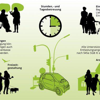 Startup Support für mobile Senioren-Betreuung